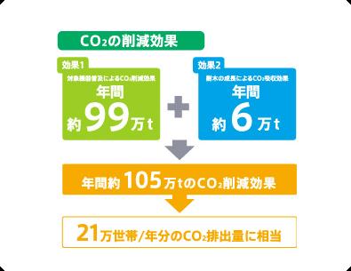 CO2の削減効果