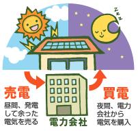 【基礎知識】太陽光発電編 経済性について