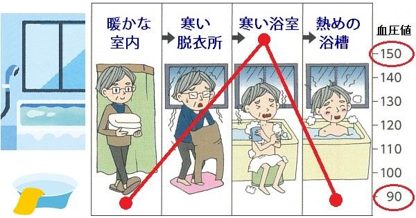 冬場の入浴時は要注意!ヒートショックを引き起こさないための対策3つ