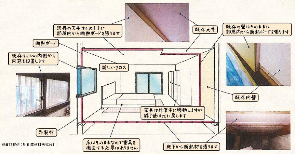 お家のリフォームを考えた時が断熱化のチャンス!の画像