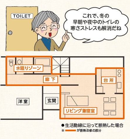 日常の生活で使用する生活ゾーンのみを断熱お家のリフォームを考えた時が断熱化のチャンス!の画像