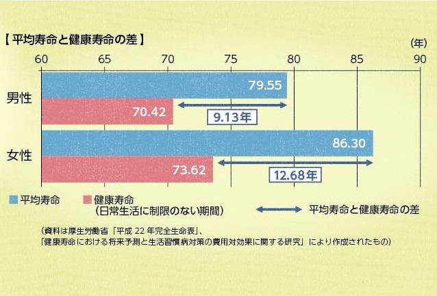 右記のグラフによると 男性は約9年間 女性健康寿命を延ばす家づくりの画像