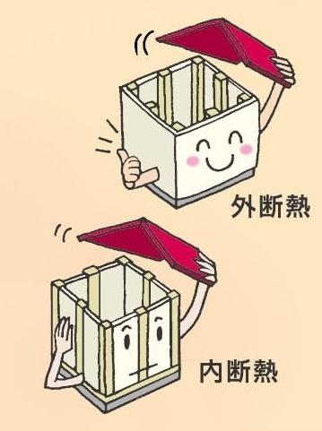 空気の層で建物を包み込む方法には 建物のそうなんだ!暖かい家のヒミツ・・・の画像