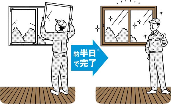 🔶二重窓(プラマードU)へ🔶